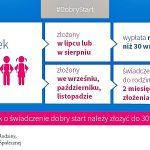 Konferencja prasowa Prawa i Sprawiedliwości we Włocławku na temat rządowego programu Dobry Start