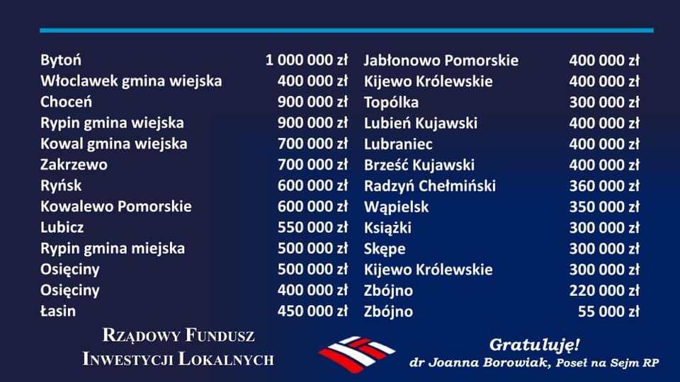 Inwestycje z Rządowego Funduszu Inwestycji Lokalnych w regionie